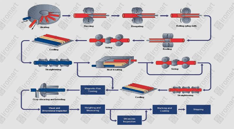 مراحل تولید لوله مانیسمان، قیمت لوله مانسیمان، لوله بدون درز مانیسمان