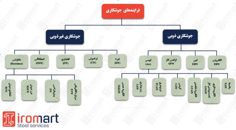 تقسیمبندی فرایندهای جوشکاری