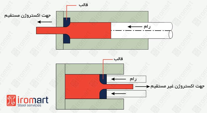 Extrusion - اکستروژن