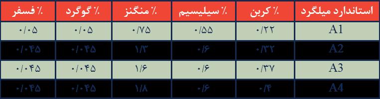 استاندارد میلگرد A1, A2,A3