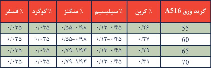 ترکیب شیمیایی گریدهای مختلف A516