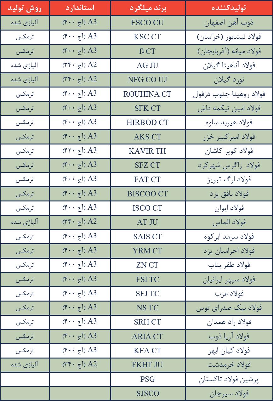 لیست تولید کنندگان