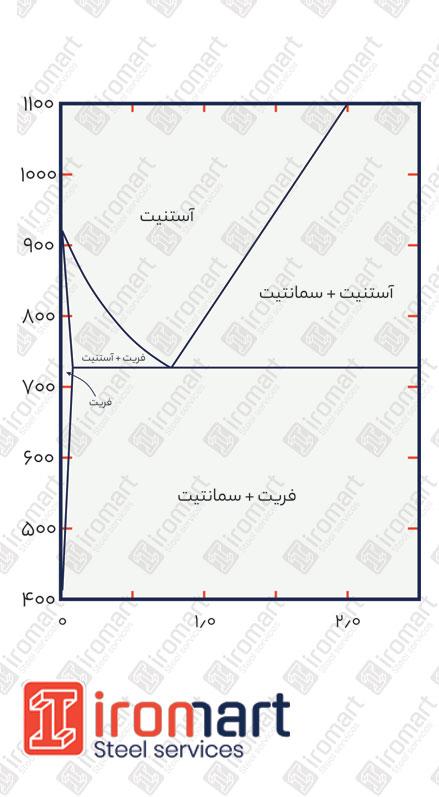 دیاگرام فازی فولاد