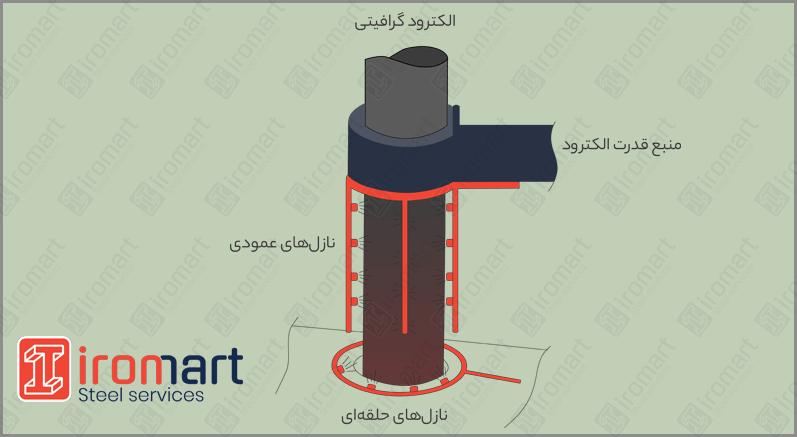 خنک کاری الکترود با اسپری آب