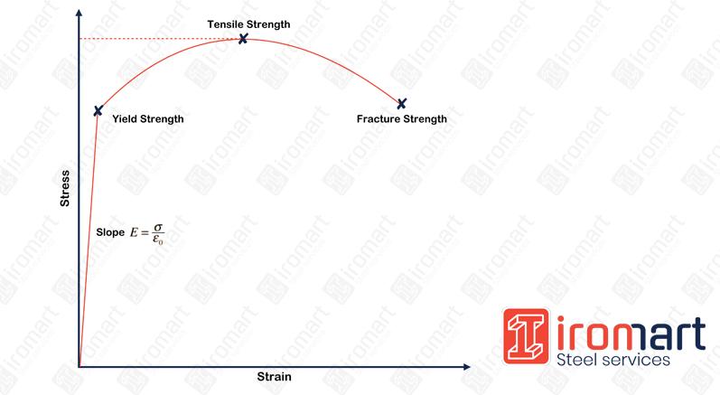 نمودار تنش-کرنش