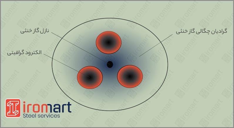 خنثی سازی اتمسفر اطراف الکترود