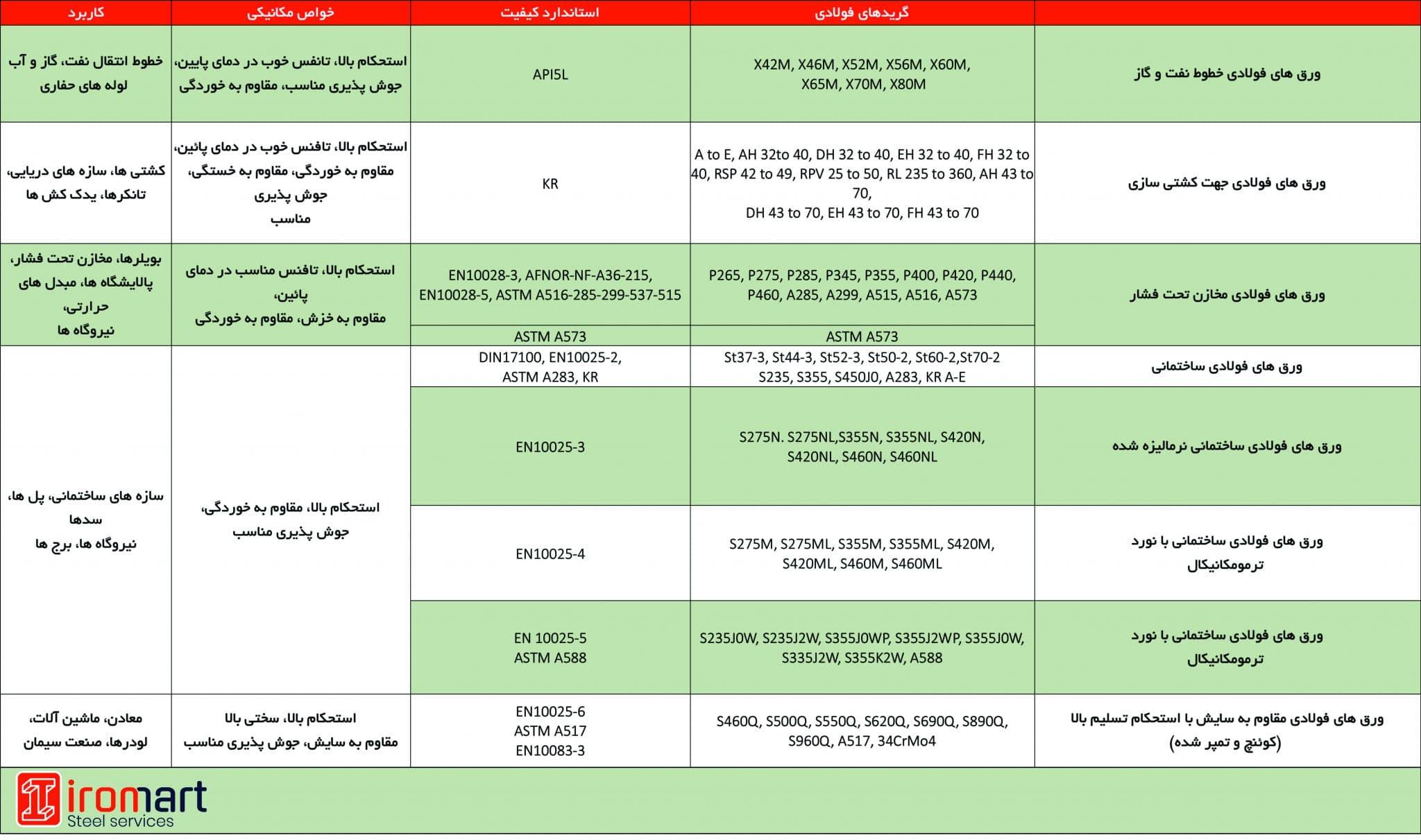 لیست محصولات اکسین خوزستان