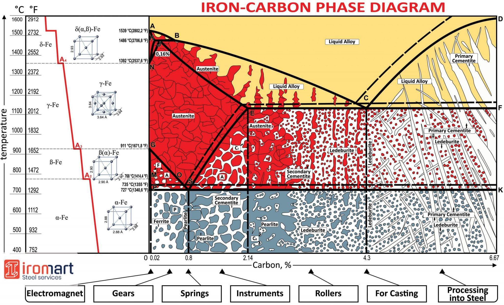 دیاگرام فازی تعادلی آهن کربن