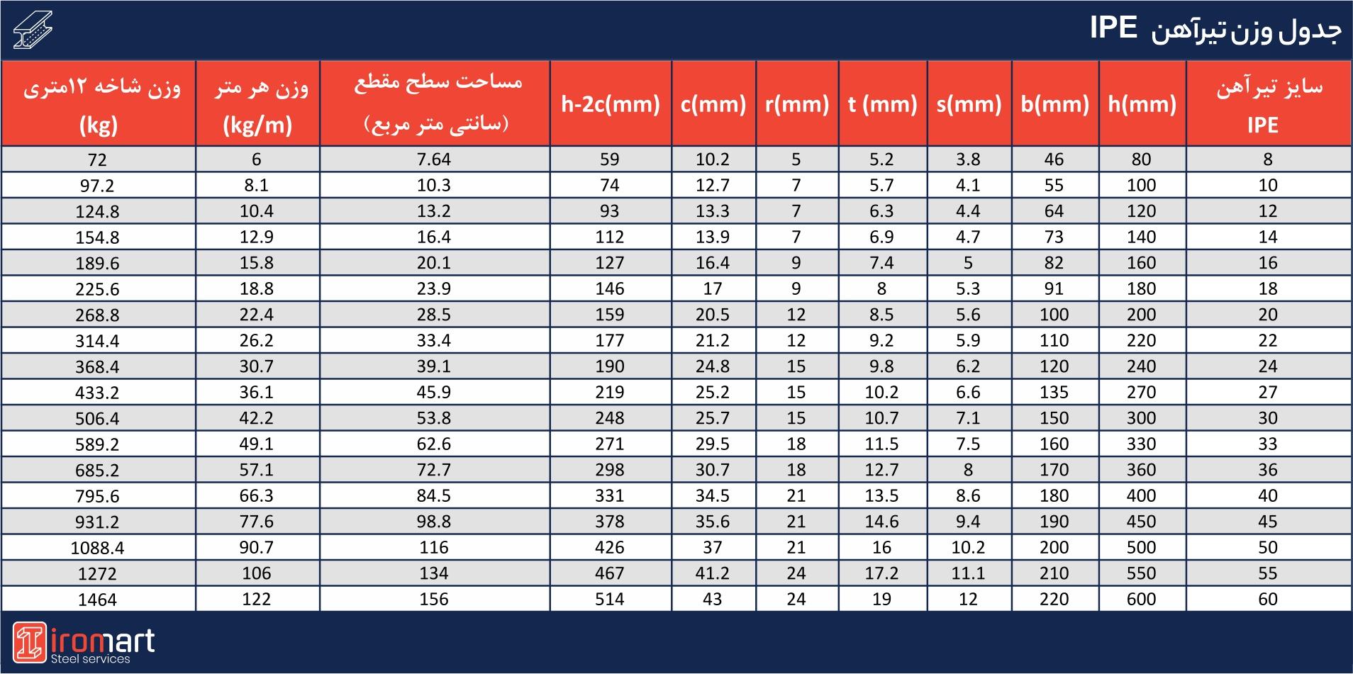 جدول وزن تیرآهن IPE
