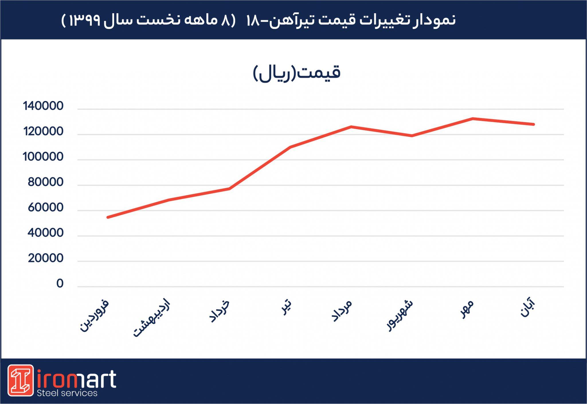 تغییرات قیمت تیرآهن 18