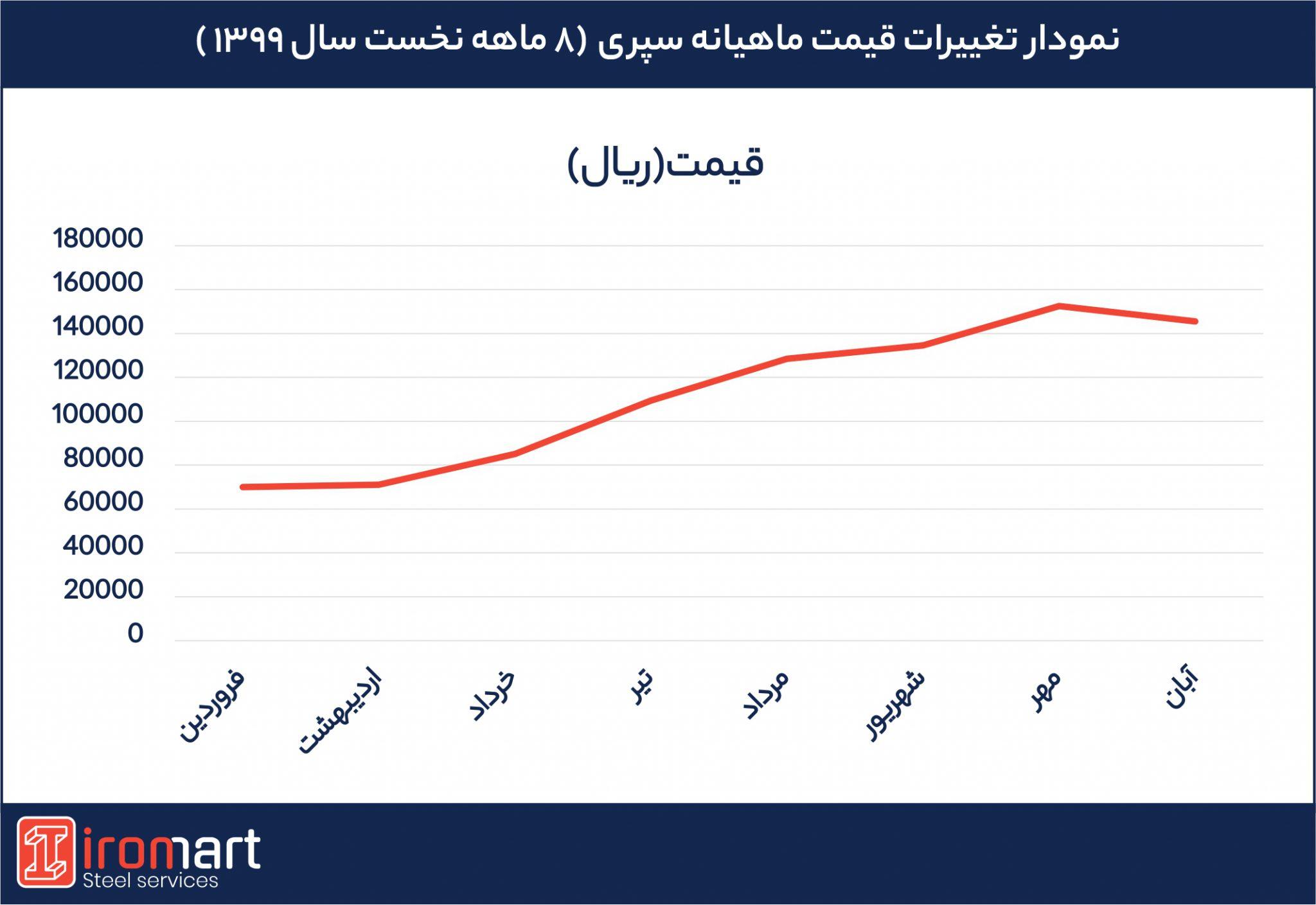 تغییرات قیمت سپری