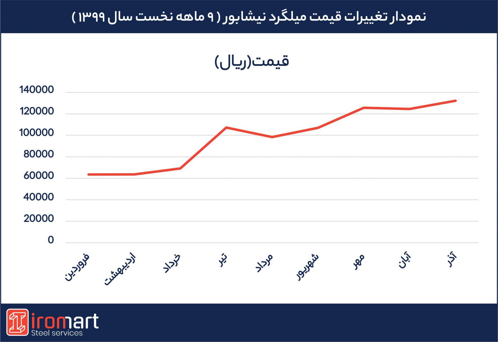 نمودار تغییر قیمت میلگرد نیشابور در 9 ماهه نخست سال 99