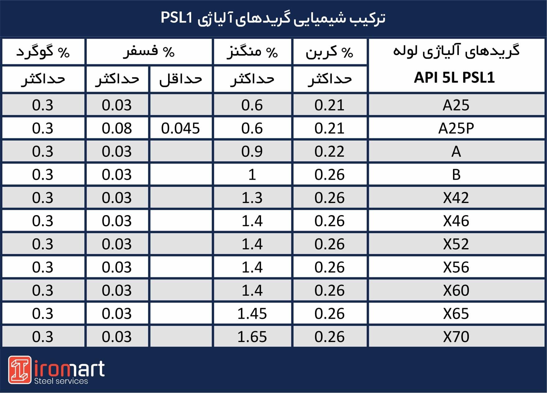 ترکیب شیمیایی گریدهای آلیاژی PSL1