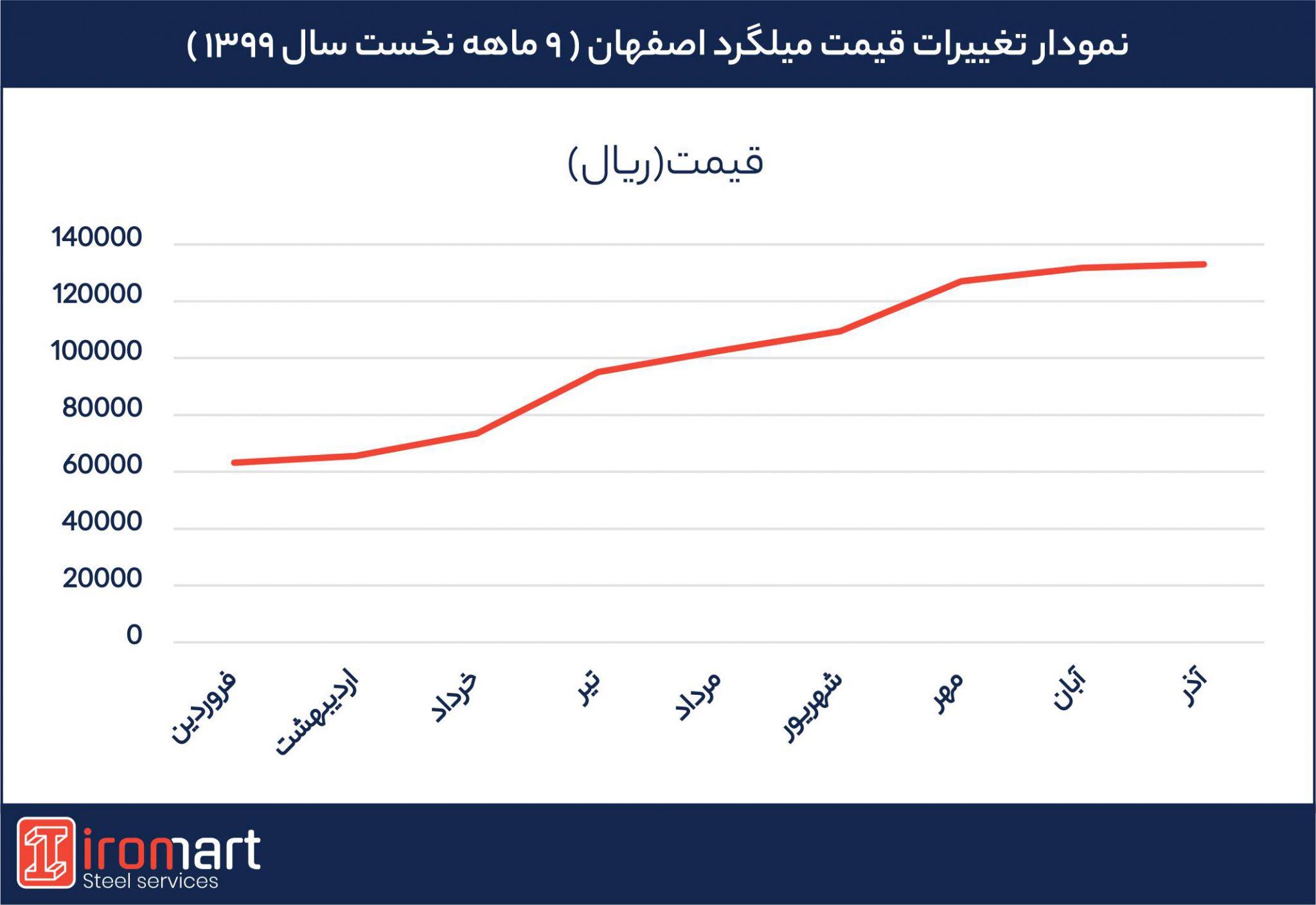 تغییرات قیمت میلگرد اصفهان در 9 ماهه نخست سال 99