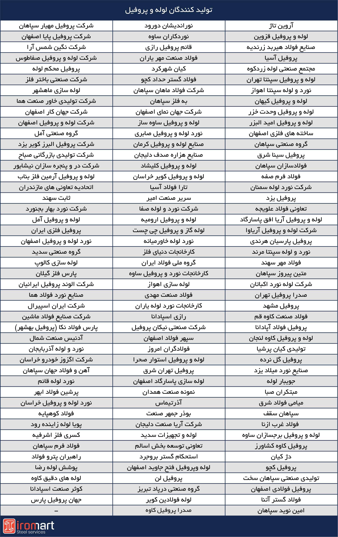 لیست تولیدکنندگان لوله و پروفیل