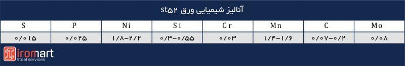 آنالیز شیمیایی ورق st52