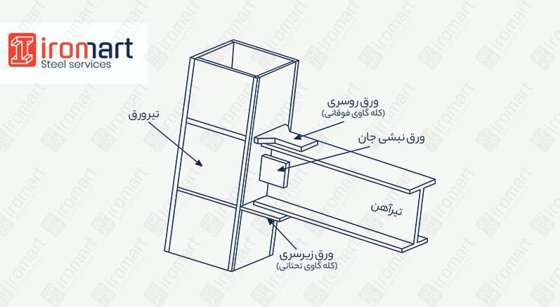 اجزای اتصالات در سازه فلزی