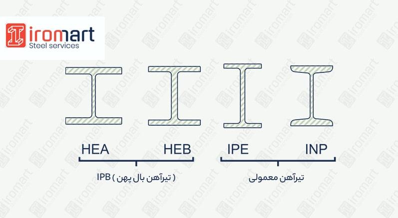 انواع استاندارد تیرآهن