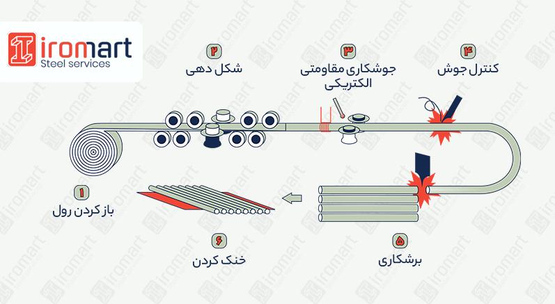 شماتیک روش تولید لوله داربست