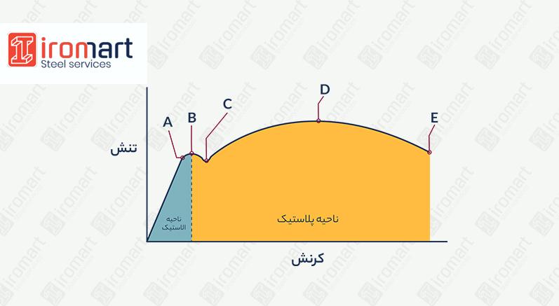 نقاط مهم نمودار تنش کرنش