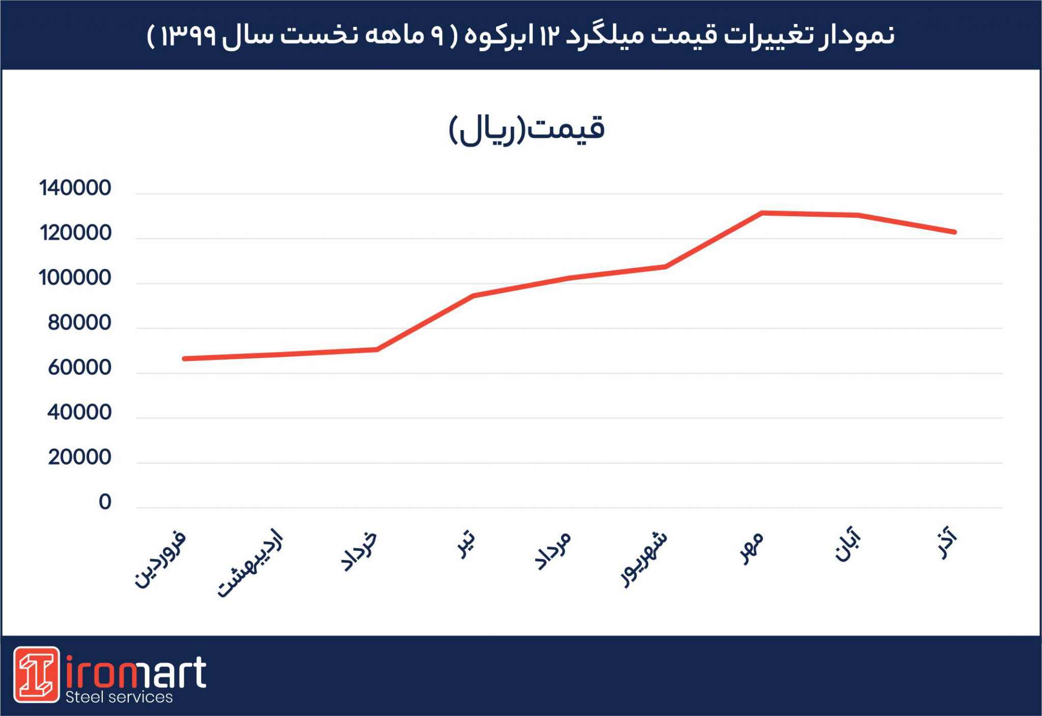 نمودار تغییر قیمت میلگرد 12ابرکوه در 9 ماهه نخست سال 99