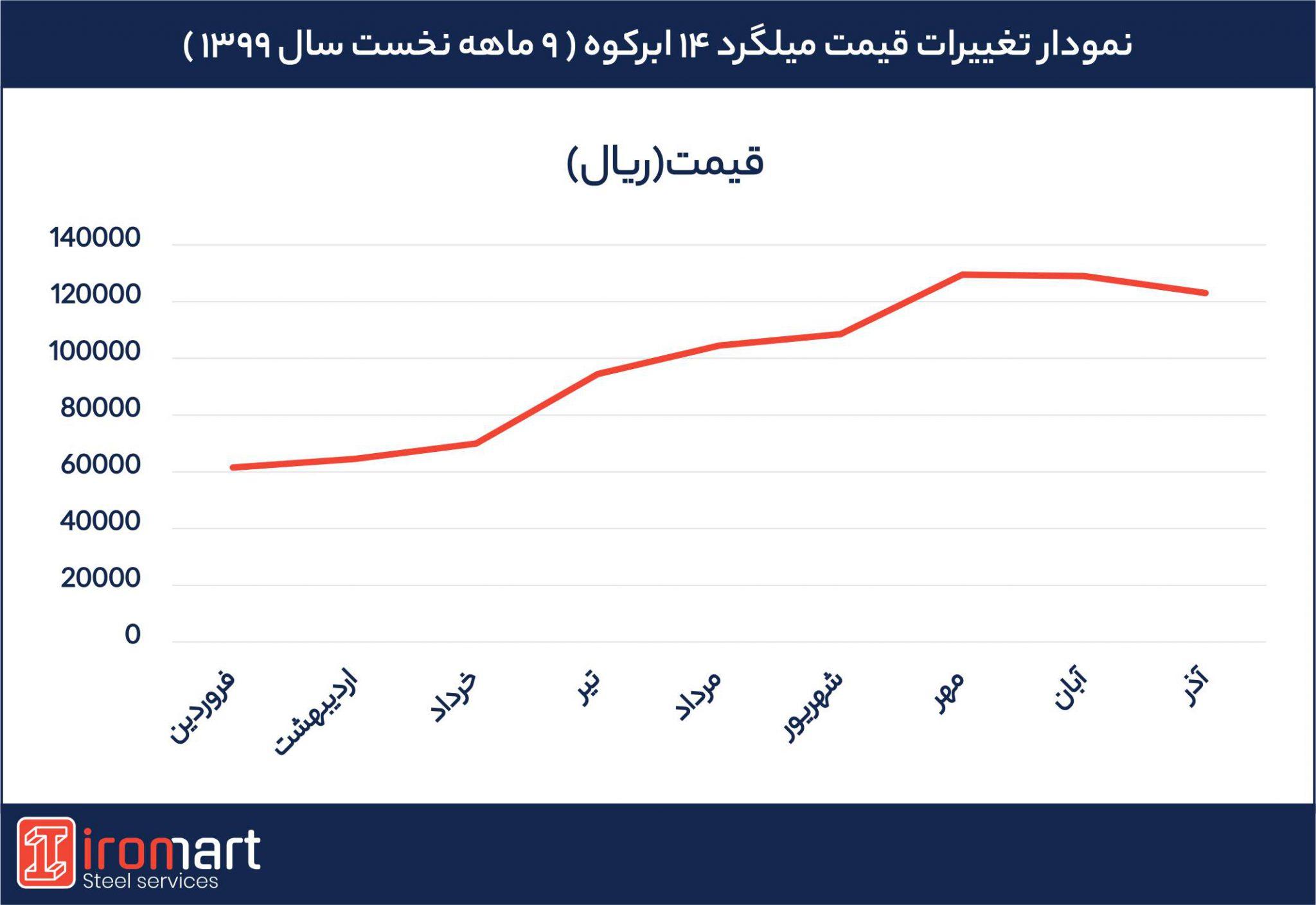 نمودار تغییر قیمت میلگرد 14ابرکوه در 9 ماهه نخست سال 99
