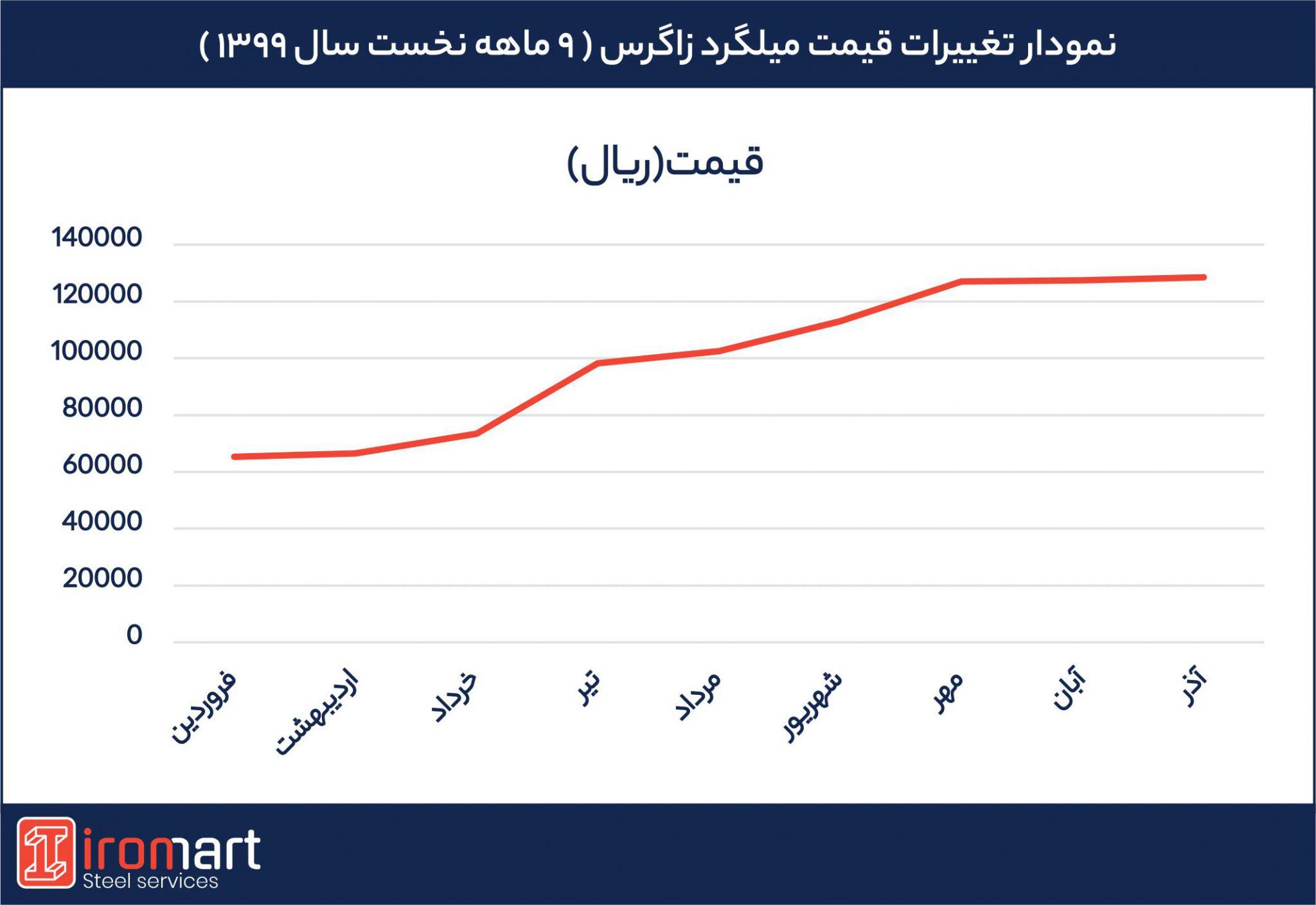 نمودار تغییرات قیمت میلگرد زاگرس