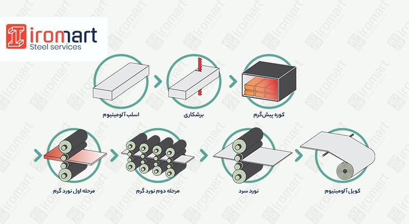 خط تولید ورق آلومینیوم