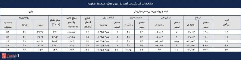 مشخصات ابعادی و وزن تیرآهنهای بال نیم پهن موازی سنگین اصفهان