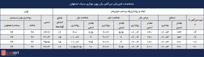 مشخصات ابعادی و وزن تیرآهنهای بال نیم پهن موازی سبک اصفهان