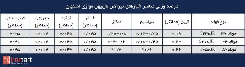 آنالیز شیمیایی تیرآهنهای بال نیم پهن موازی اصفهان