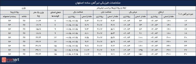 مشخصات ابعادی و وزن تیرآهنهای بال نیم پهن موازی اصفهان