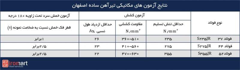 خواص مکانیکی تیرآهنهای بال نیم پهن موازی اصفهان