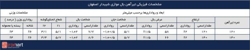 مشخصات ابعادی و وزن تیرآهنهای بال باریک شیبدار اصفهان