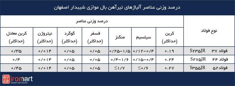 آنالیز شیمیایی تیرآهنهای بال باریک شیبدار اصفهان