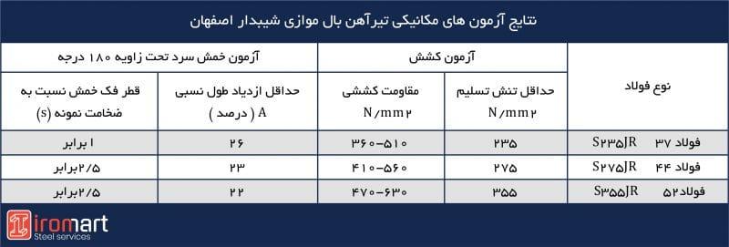 خواص مکانیکی تیرآهنهای بال باریک شیبدار اصفهان