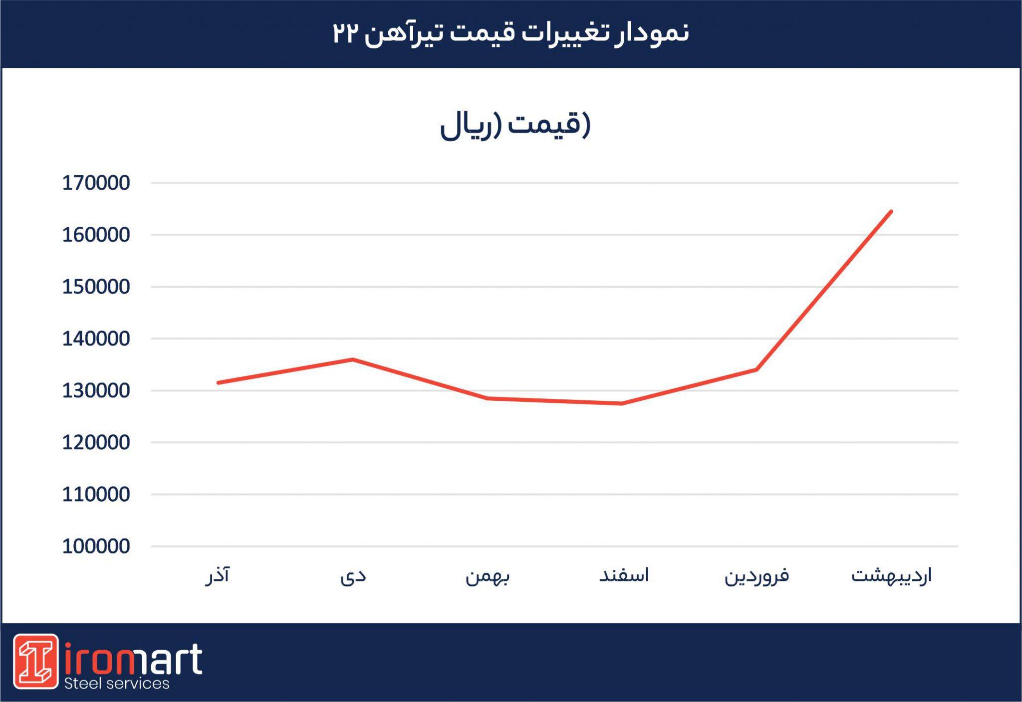 نمودار قیمت تیرآهن 22