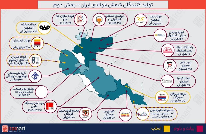 اطلس تولیدکنندگان شمش فولادی در ایران