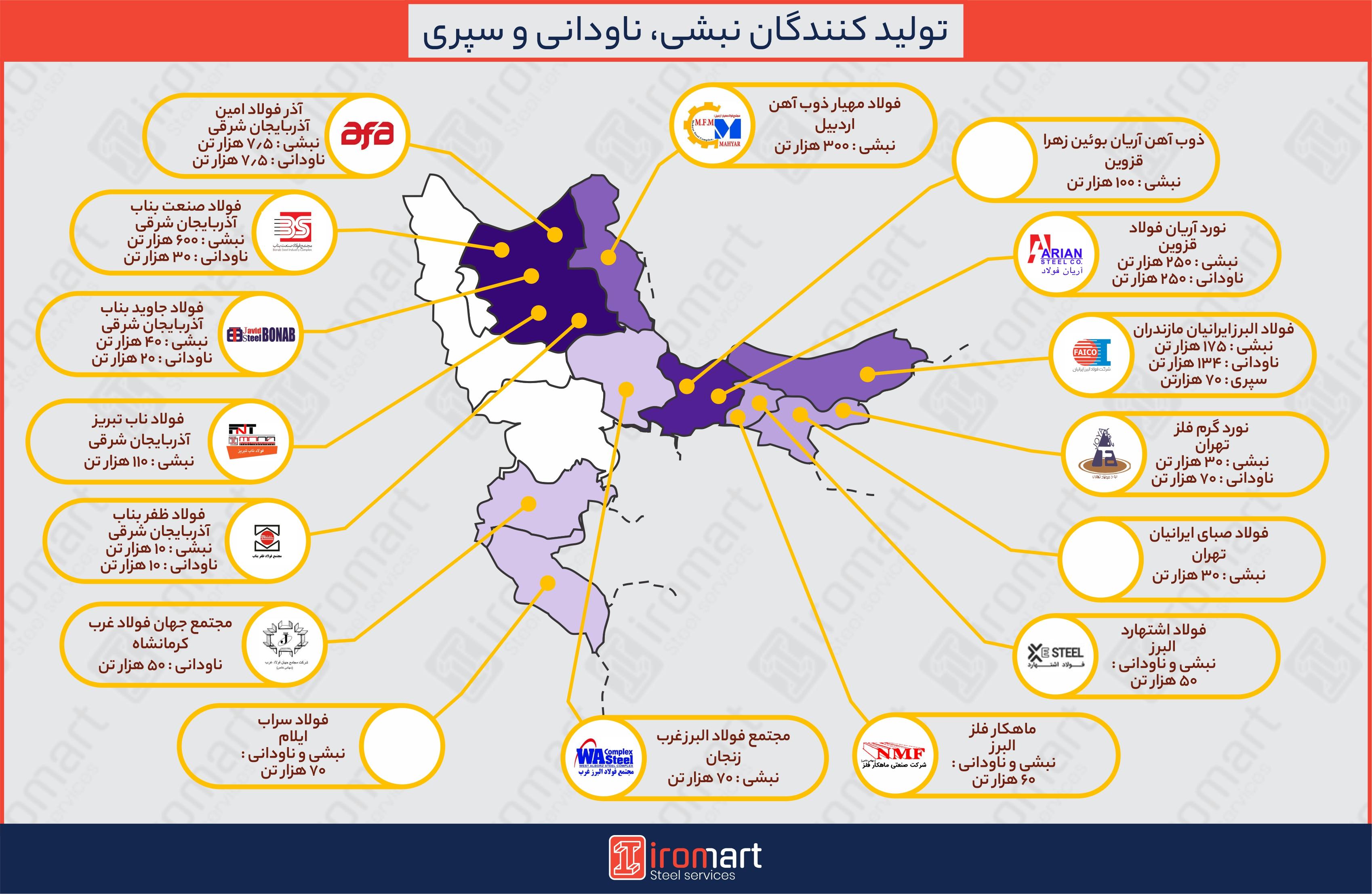 اطلس تولیدکنندگان نبشی، ناودانی و سپری در ایران
