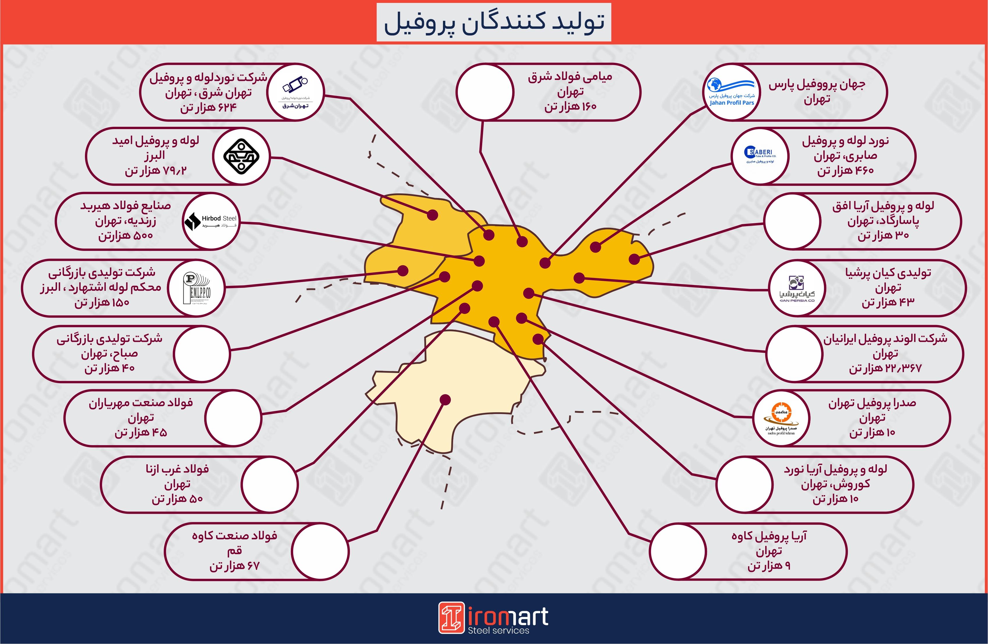 اطلس تولیدکنندگان پروفیل فولادی در ایران