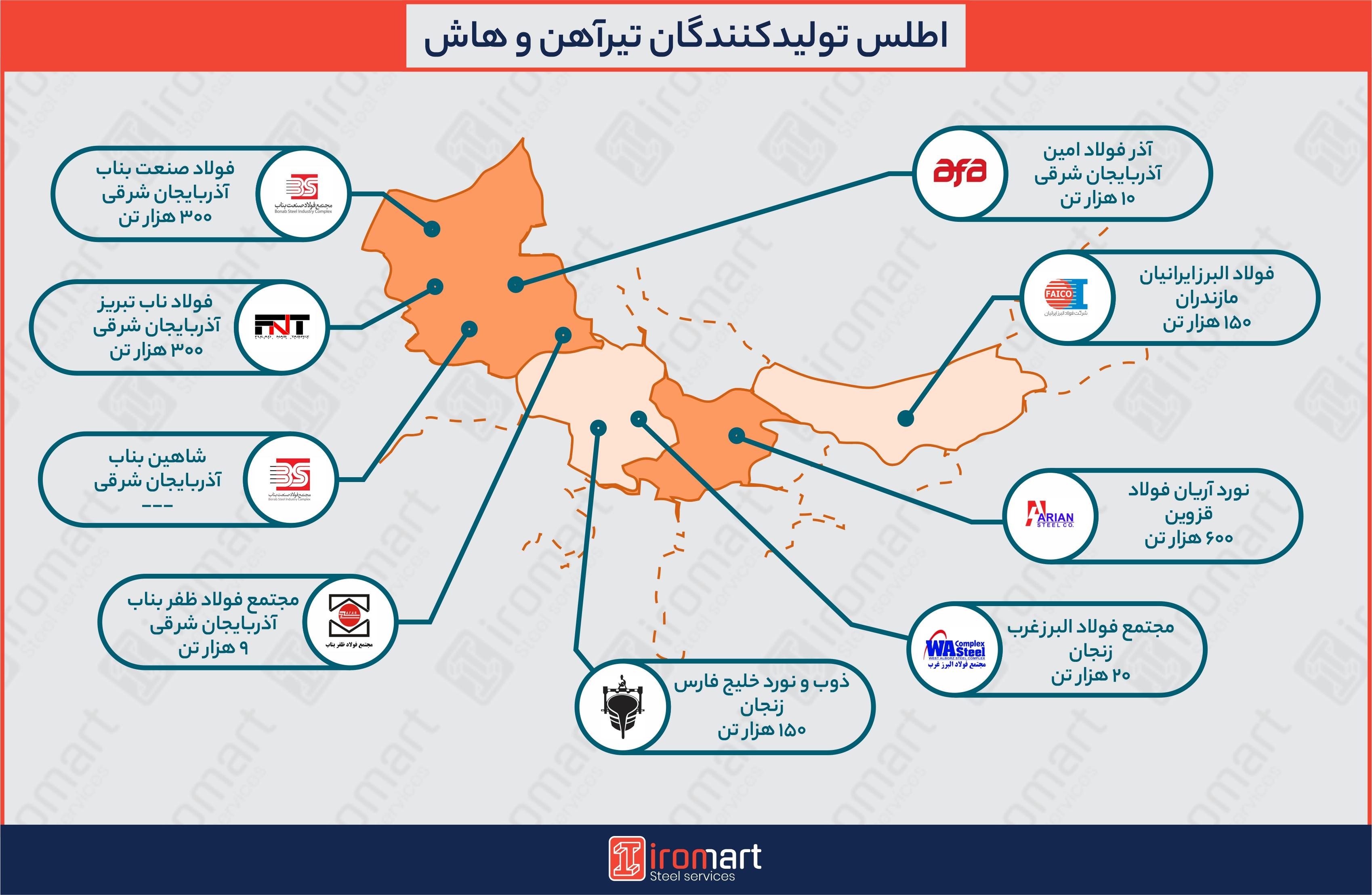 تولیدکنندگان تیرآهن و هاش در شمال و شمال شرقی ایران