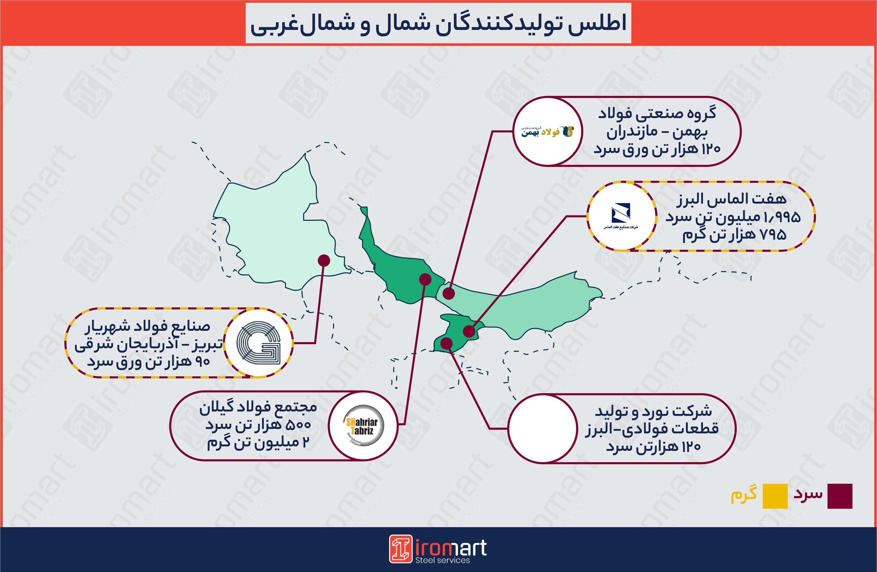 تولیدکنندگان ورق فولادی در شمال و شمال غربی ایران