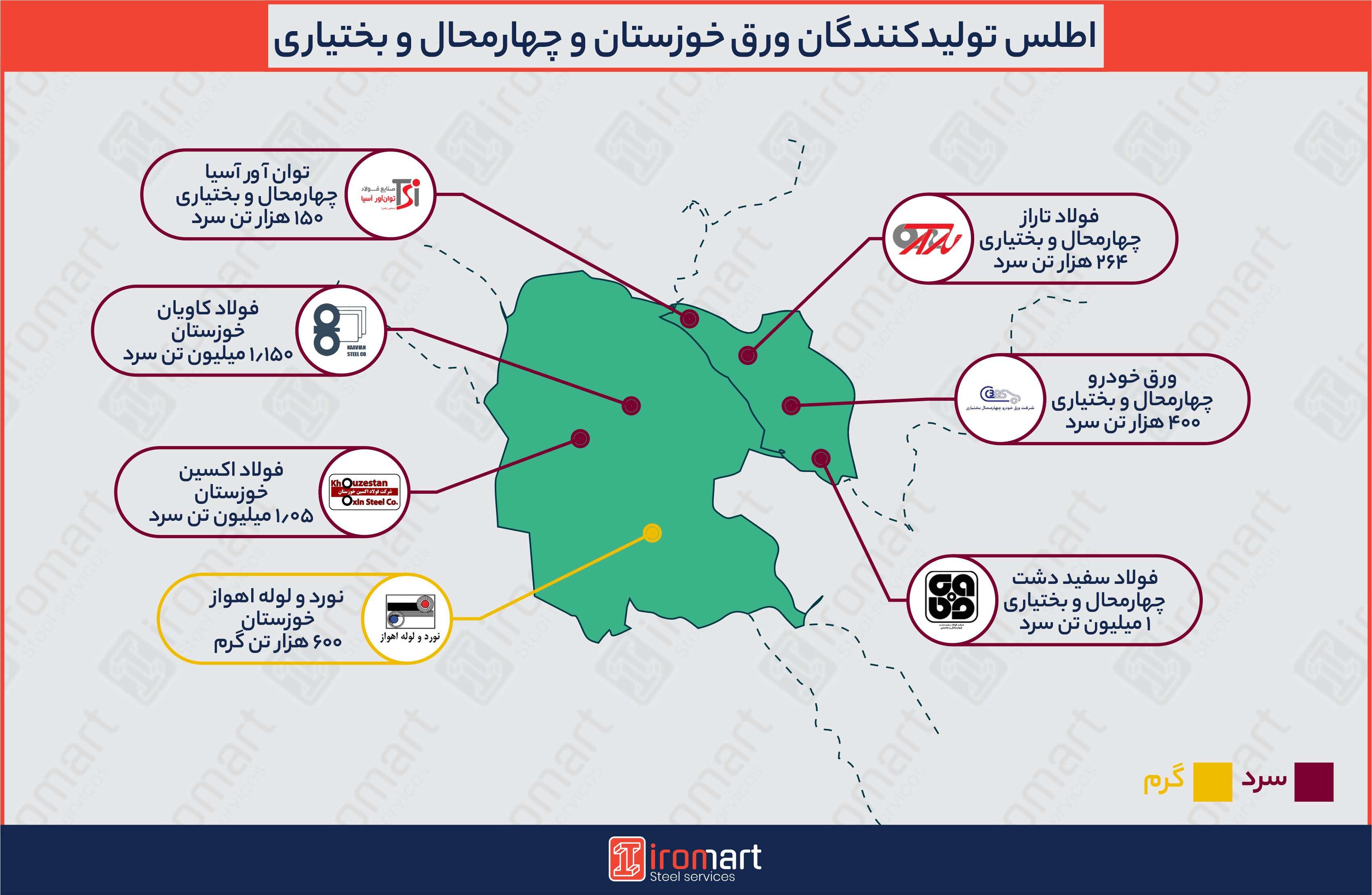 تولیدکنندگان ورق فولادی در خوزستان و چهارمحال و بختیاری