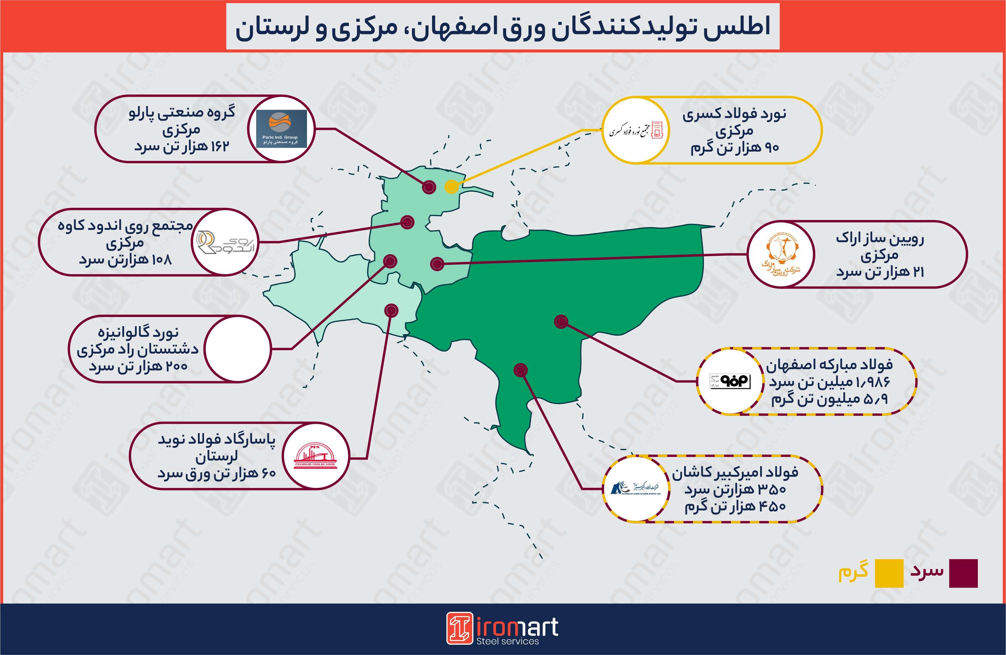تولیدکنندگان ورق فولادی در مرکز ایران